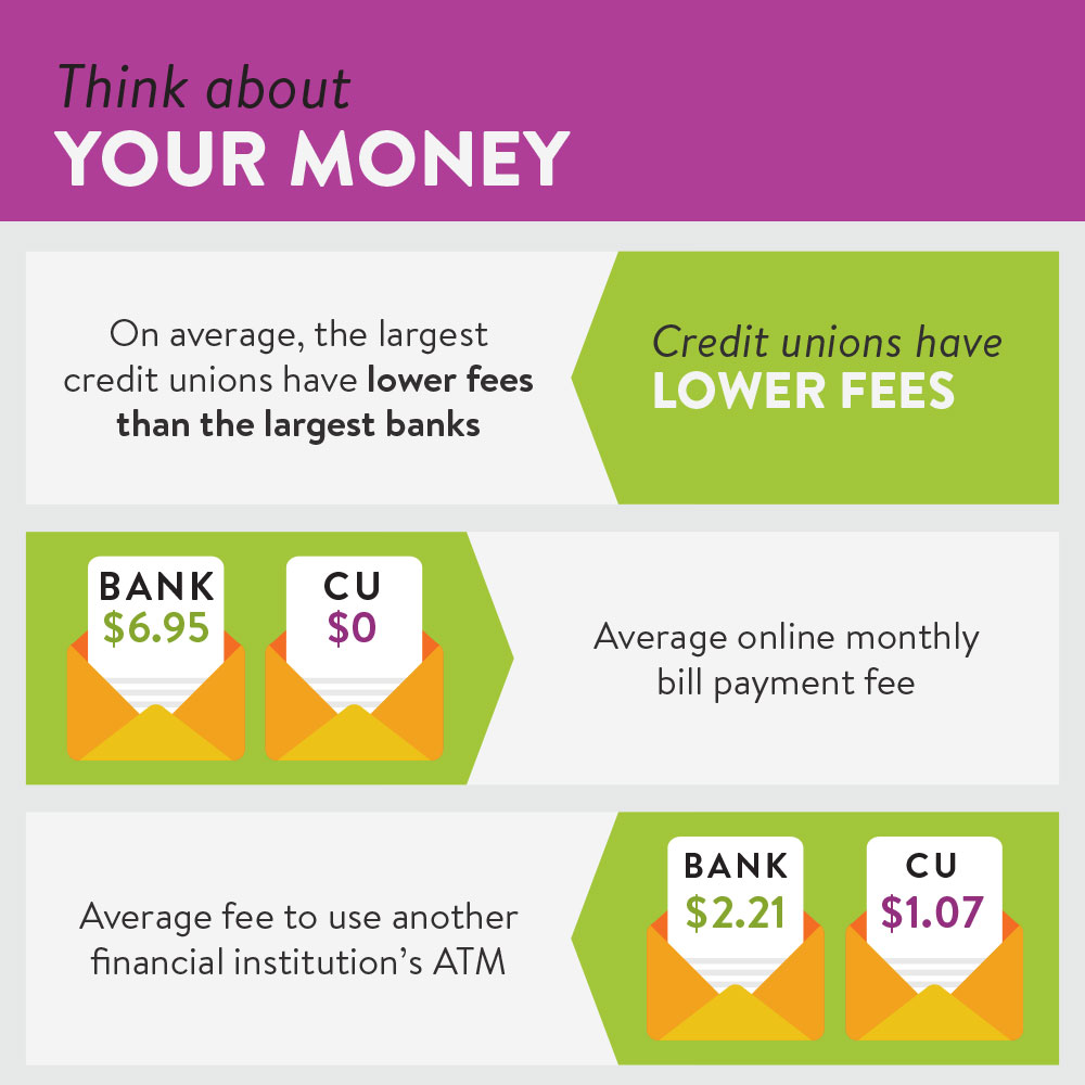 Credit unions have lower fees