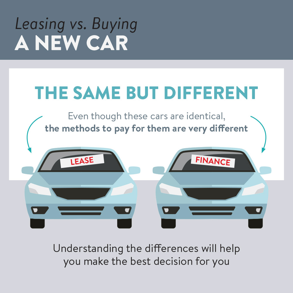 understanding payment methods with leasing or buying a new car