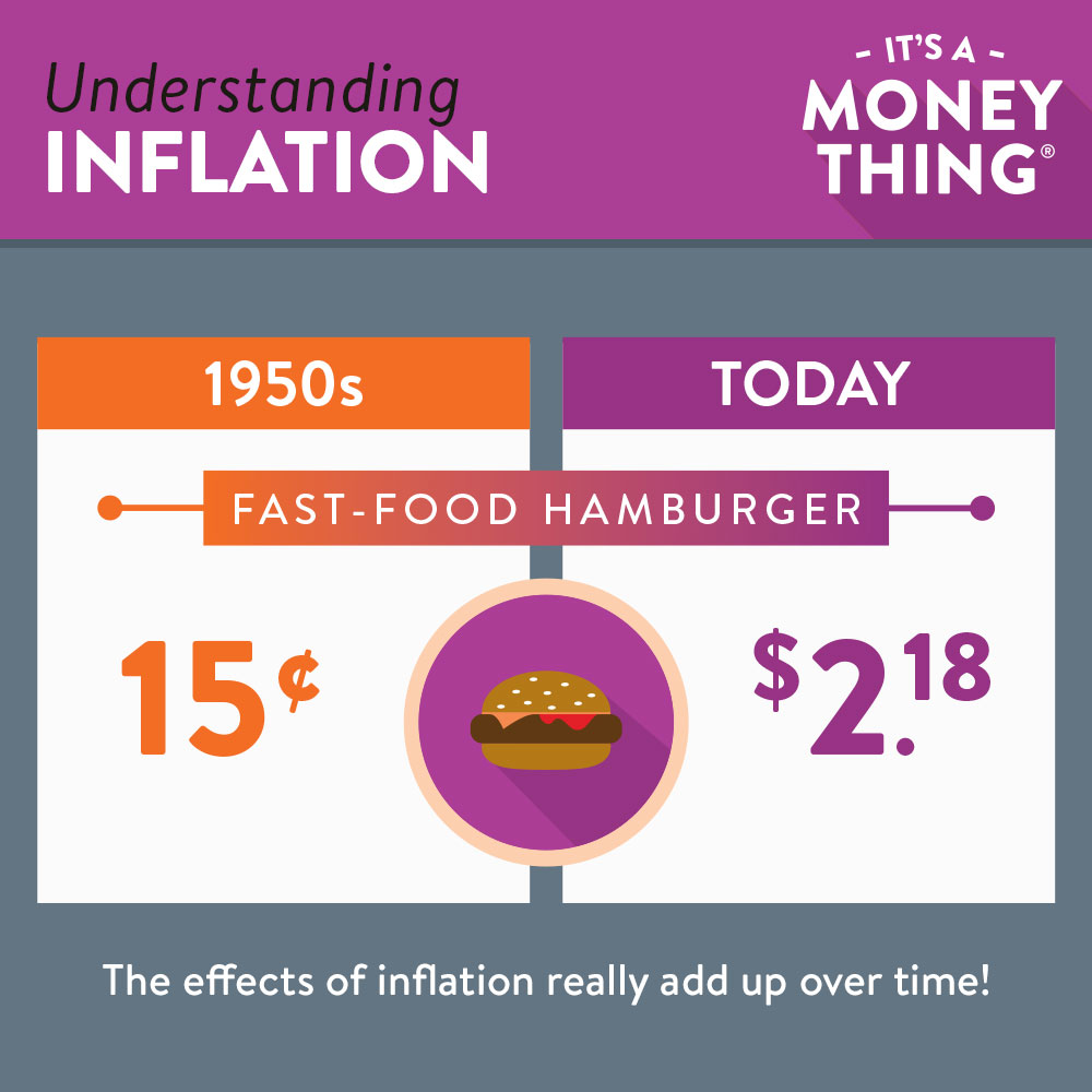 effects of inflation adding up over time