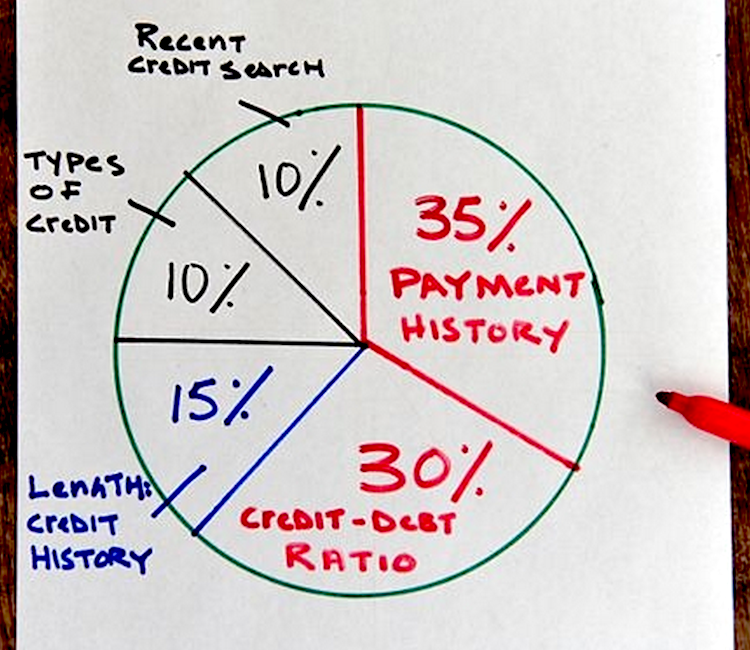 photo of pie chart drawn on whiteboard